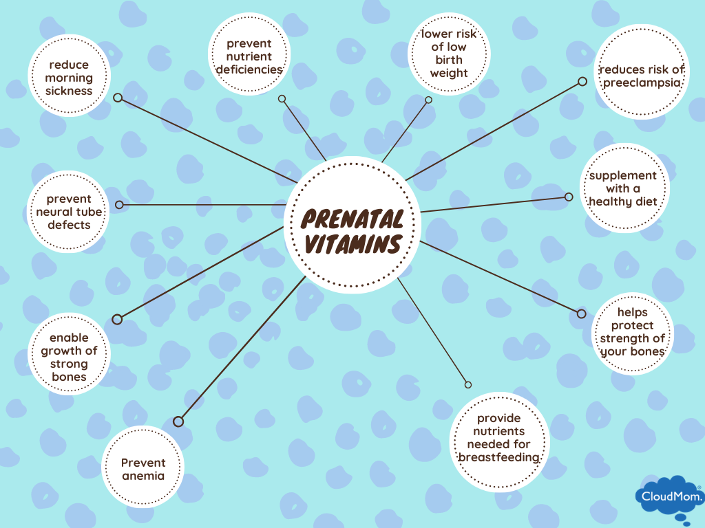 health benefits of prenatal vitamins during pregnancy and the prepartum period
