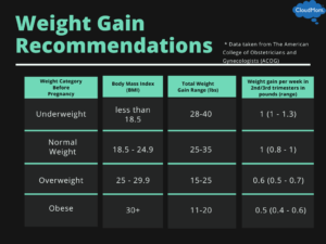 Weight Gain Recommendations during pregnancy based off of weight category before pregnancy