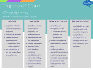 Comparing the different types of providers: OB-GYN, Midwife, Family Physician, Perinatologist