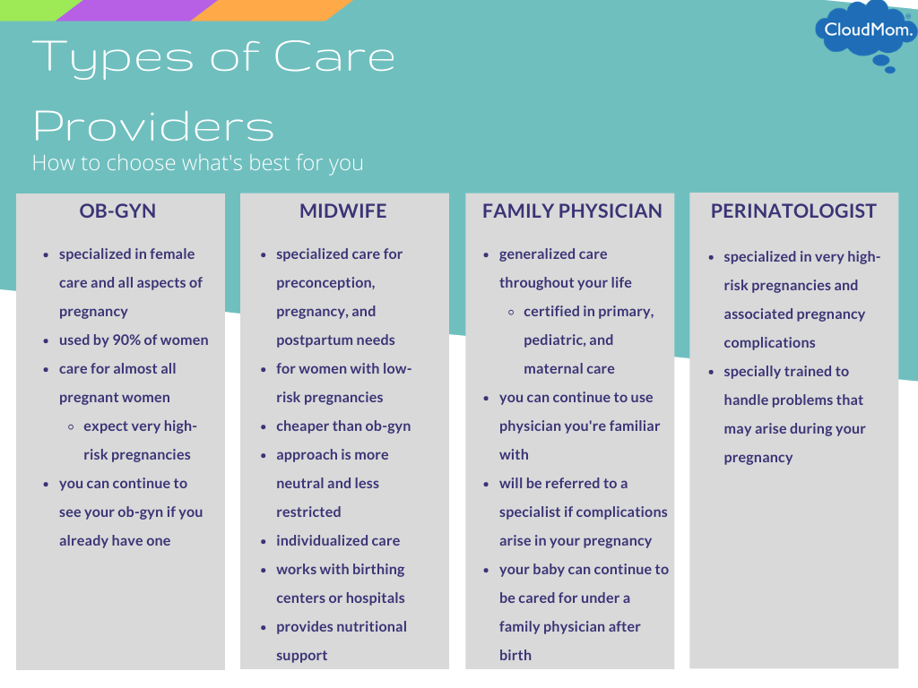 pregnancy care providers: Midwife vs OB/GYN, perinatologists, and family physicians