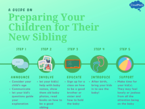 How to prepare older children for their new sibling