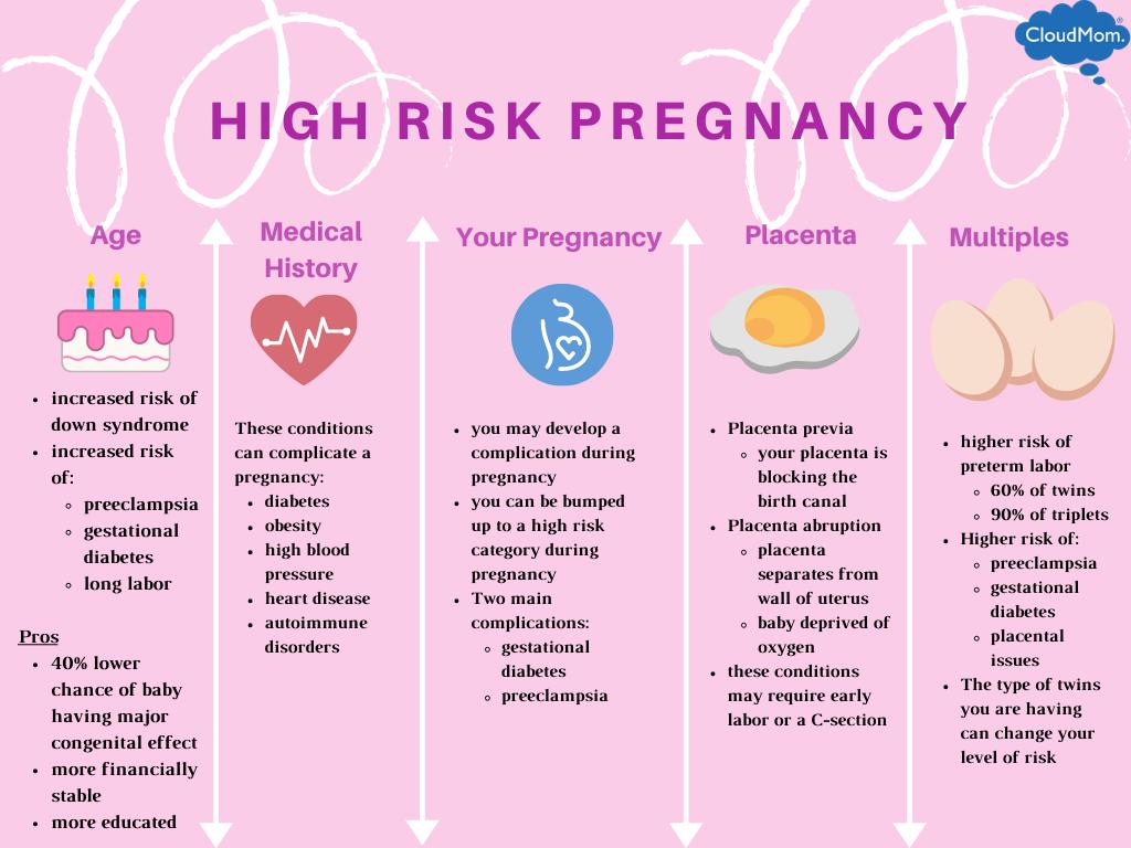 high risk pregnancy risk factors: geriatric pregnancy, medical history, placental location, pregnancy progression, and a multiple pregnancy