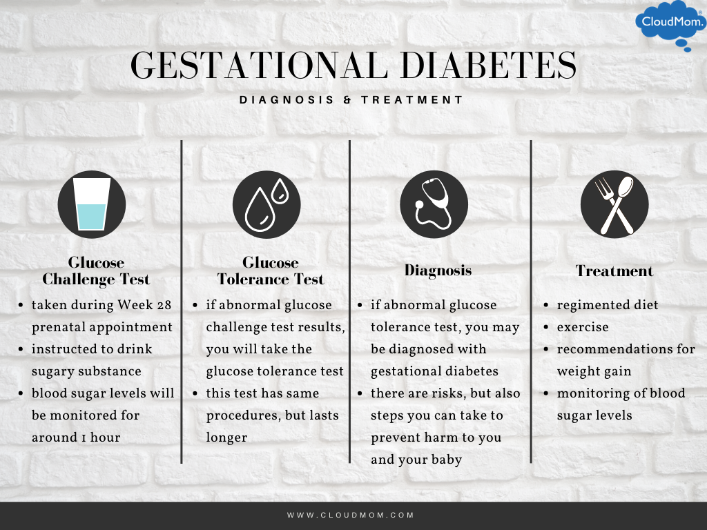 Diagnosis and treatment of gestational diabetes: does gestational diabetes go away?