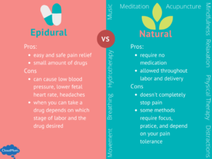 Compares the Pros and Cons of Epidural vs Natural