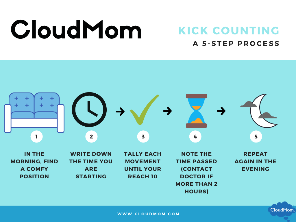 kick counts: a how to guide on counting your little one's kicks!