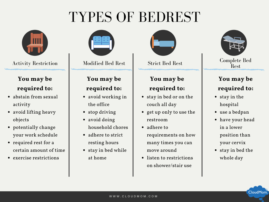 types of bed rest: activity restriction, pelvic rest, modified bed rest, strict bed rest, and complete bed rest