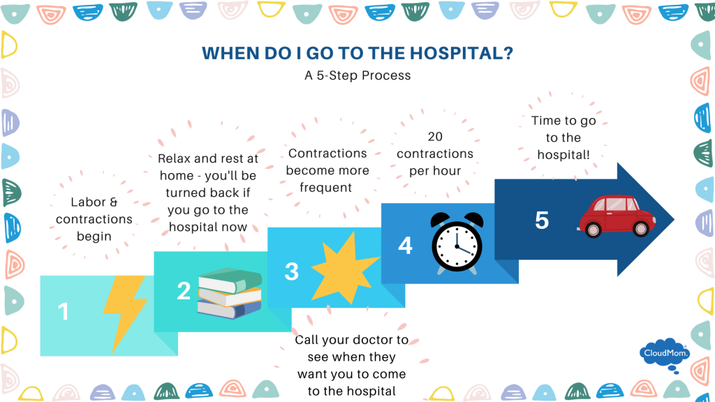 guide to the right time to go to the hospital for labor