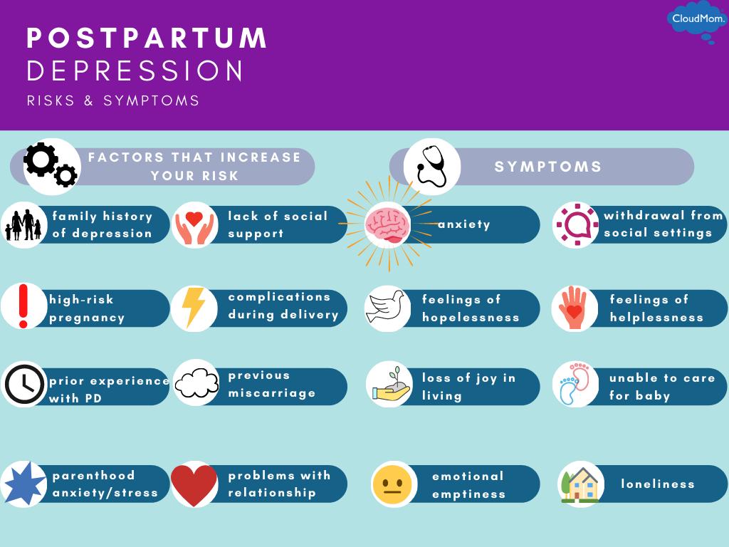 risk factors and symptoms of postpartum depression