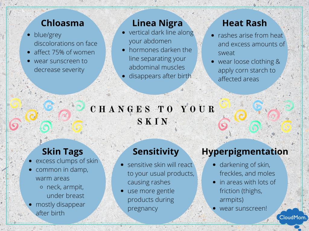pregnancy skin changes: chloasma, linea nigra, heat rash, skin tags, skin sensitivity, and hyperpigmentation